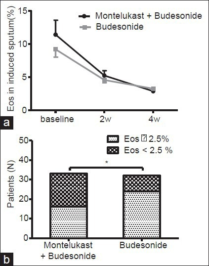 Eosinophil differential count (Eos) in induced sputum.(Panel A) Changes of Eos in induced sputum during 4 weeks treatment; and (Panel B) effects of 4-weeks add-on montelukast (MONT) treatment on Eos. Data are expressed as mean ± standard error. *P < 0.05, compared using Fish's exact test. Eos, eosinophil differential count in induced sputum; Mont., MONT; Bude, budesonide.