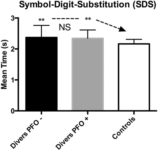 Symbol Digit Substitution (SDS); data are presented as mean and standard deviation bars; **p < 0.01; NS, Not Significant; (Mann–Whitney test).
