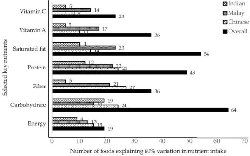 Number of foods that explained 60% of variation in energy, carbohydrate, fiber, protein, saturated fat, vitamin A and vitamin C intake in ethnic groups and the overall study population. Data are based on stepwise regression with nutrients as dependent and 272 standardized foods as independent variables.