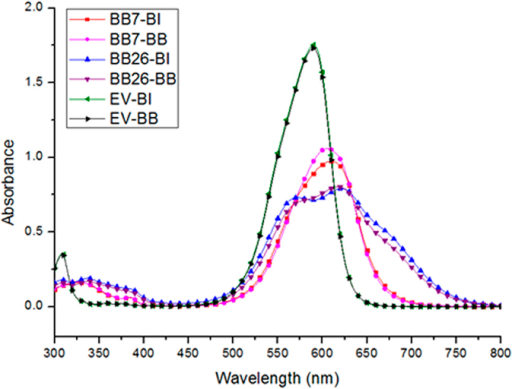 Absorption spectra of modified dyes in chloroform (1.0 × 10−5 mol/L).