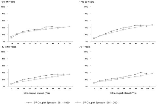The proportionate discordance among hospital couplets with a private first episode by decade of the second couplet episode. # Significant difference (p < 0.01) between the percentage of discordant second episodes occurring in 1981–1990 versus 1991–2000.