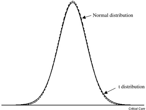 The Normal and t (with 19 degrees of freedom) distributions.