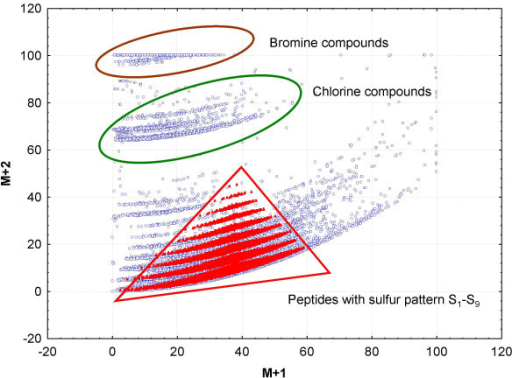Isotopic pattern of 45.000 compound formulas from the Wiley mass spectral database and 60.000 peptides formulas in the small molecule space < 1000 Dalton. M+1 and M+2 are given as relative abundances in [%] and are normalized to 100% of the highest isotope abundance in the molecular formula.