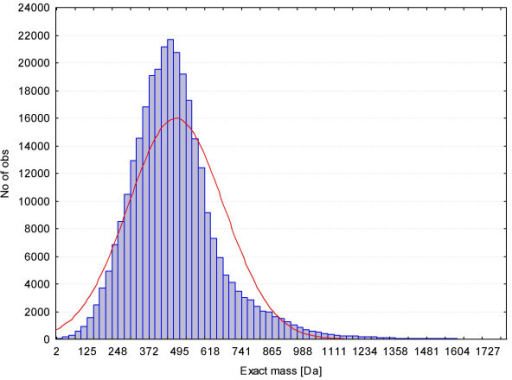 Frequency distribution for the molecular masses of all elemental compositions downloaded from the PubChem database (2006) covering more than 5 million single compounds.