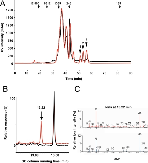 Identification of a soluble factor that induces TNF secretion by DC.(A) Ultraviolet chromatogram of the non-hydrophobic fraction from the conditioned medium of P. yoelii infected erythrocytes (red) compared to the non-hydrophobic fraction of the conditioned medium of uninfected erythrocytes (black) from a sizing HPLC column. Arrows indicate the position of molecular weight standards. Arrowheads point to three peaks collected for mass spectrometry analysis. (B) Total ion current plot from GC-EI-MS analysis of the TMS-derivatized fraction 1 (red) from A compared to the reagent blank (black). (C) Top, full EI-MS of the 13.22 min fraction in A. Bottom, matching mass spectrum from the NIST database identifying hypoxanthine as high confidence match.