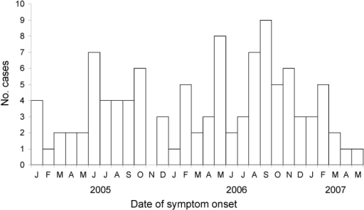 Symptom onset of cases of Acanthamoeba keratitis, by month and year, United States, 2005–2007 (N = 105).