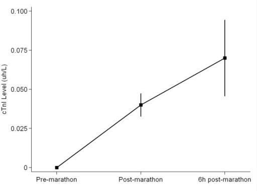Cardiac troponin I (cTnI) release pre-, immediately post- and 6 hrs post-completion of a marathon. Values are mean (± SEM).