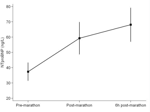 NT-pro-B-type Natriuretic Peptide (NTproBNP) pre-, immediately post- and 6 hrs post-completion of a marathon. Values are mean (± SEM).