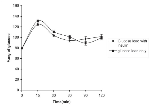 Effect of chronic administration of H2S on oral glucose tolerance. Each value is mean±SEM, *P<0.05