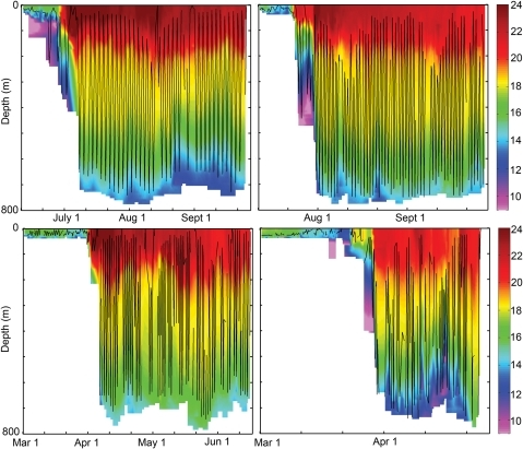Examples of blue shark dive profiles overlaid on the temperature field.Time-weighted depths of individual blue sharks (solid black lines) from 2006 (left panels) and 2007 (right panels) at 6-hr intervals, overlaid on the colour-coded water temperature field as recorded by the PAT. Note the initiation of daily deep diving behaviour shortly after encountering the warm surface waters of the Gulf Stream.