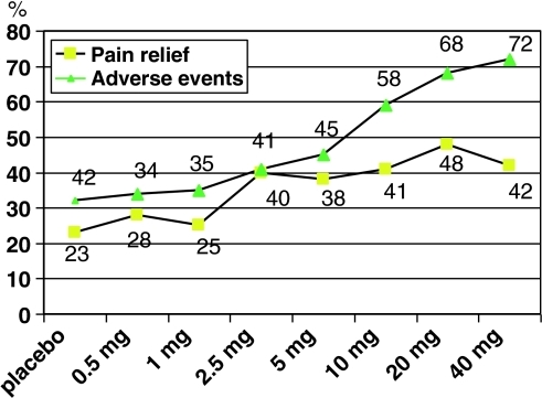 Effect of frovatriptan 0.5, 1, 2.5, 5, 10, 20, and 40 mg on headache relief and adverse events in two RCTs [19]