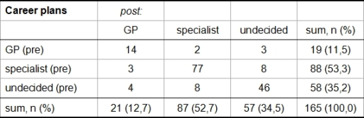 Pivot table showing the career plans before (pre) and after (post) the general practice training (GP = general practice or internal medicine with no details provided of specialization), n = 165 (paired sample).