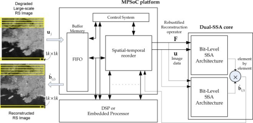 MPSoC platform of RS algorithms via the HW/SW co-design paradigm.