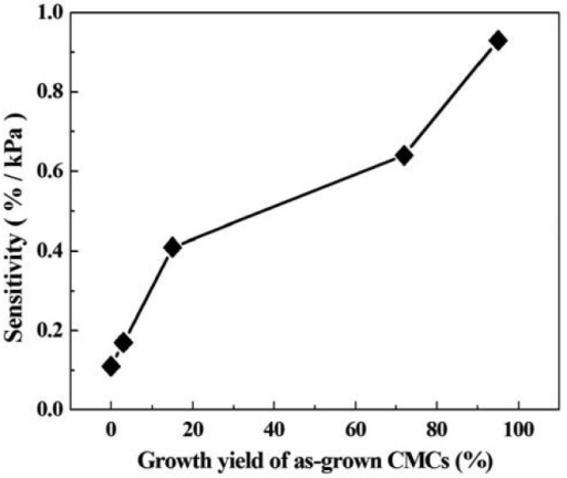 Sensitivity of CMC pressure sensor vs. the growth yield of as-grown CMCs.