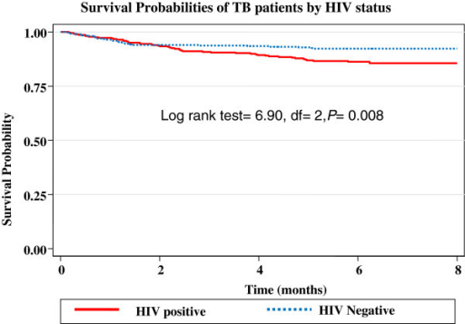 Survival probabilities by HIV status of TB patients treated in Hawassa health center, 2006-2010.