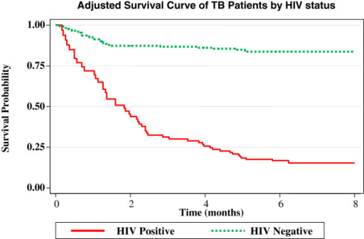 Adjusted survival curve of the study subjects by HIV status, Hawassa Health Center, 2010.