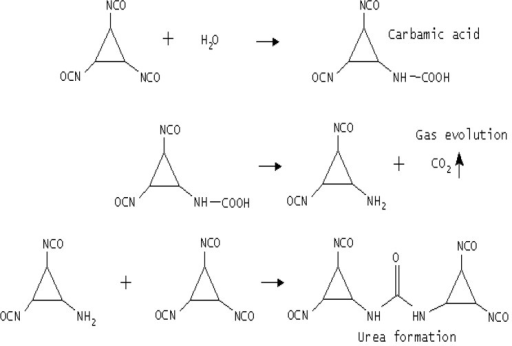 Isocyanate reactions with H2O