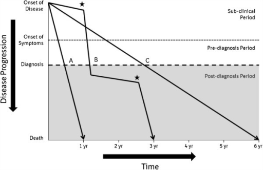 Schematic representation of clinical disease courses in patients with IPF. There are several possible disease courses in patients with IPF. Patients may experience rapid disease progression (line A) or a much more gradual progression of disease (line C), while some patients exhibit periods of relative stability punctuated by periods of acute worsening (stars) (line B). Where the cause of the acute deterioration cannot be identified, the deterioration is termed an acute exacerbation of IPF. Reproduced from Ley B, Collard HR, King TE Jr: Clinical course and prediction of survival in idiopathic pulmonary fibrosis.Am J Respir Crit Care Med 2011, 183:431–440. Reprinted with permission of the American Thoracic Society. Copyright © 2013 American Thoracic Society.
