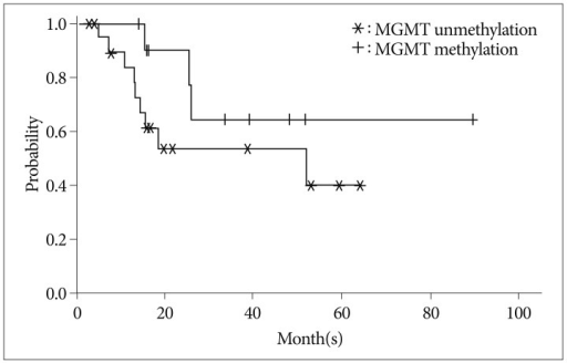 Kaplan-Meier curve showing overall survival of the MGMT methylation and unmethylation groups (available data, p=0.178). MGMT : O-6 methylguanine-DNA methyltransferase.