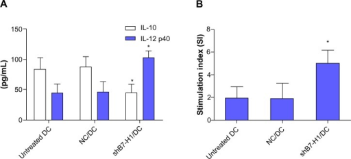 B7-H1 silencing enhances Th1 type cytokine secretion and stimulatory capacity of DCs.Notes: (A) ELISA detection of IL-10 and IL-12 production in DCs. (B) Stimulatory capacity in mixed lymphocyte reaction. The supernatants were collected and cytokines were analyzed by ELISA. B7-H1 knockdown evidently increased IL-12 production and reduced IL-10 secretion simultaneously. T-cells' proliferation was detected by CCK-8 kit (Dojindo, Tokyo, Japan). The result showed B7-H1-silenced DC elicited a stronger T-cell expansion in MLR. Assays were conducted in triplicate. Data were shown as mean ± standard deviation. *P<0.05 versus untreated DC.Abbreviations: IL, interleukin; NC/DC, LV-GFP-NC infected DC; shB7-H1/DC, LV-GFP-shB7-H1 infected DC; DC, dendritic cell; MLR, mixed lymphocyte reaction.