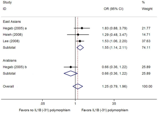 Meta-analysis for the association between the IL1B (-31) polymorphism and COPD risk in dominant model.Each study is shown by the point estimate of the odds ratio, and a horizontal line denotes the 95% confidence interval. The pooled odds ratio is represented by a diamond. The area of the grey squares reflects the weight of the study in the meta-analysis.