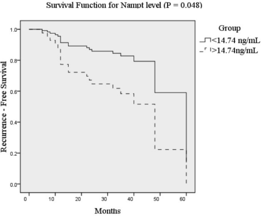 Kaplan-Meier recurrence-free survival curves for non-muscle-invasive bladder cancer patients based on serum nicotinamide phosphoribosyltransferase (Nampt) level.