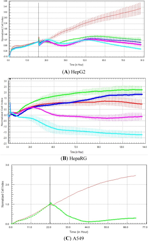 Effect of nocodazole (antimitotic) on cell index curves (RTCA) in HepG2, fresh HepaRG and A549 cells. HepG2 (A) and HepaRG (B) cells were exposed for at least 72 h to 0 (0.5% DMSO, red curve), 0.1 (green curve), 1 (dark blue curve), 10 (purple curve) and 100 (light blue curve) µM and A549 cells to 0 (control DMSO, red curve) and 20 µM (green curve) of nocodazole (C from Abassi et al. [9]). Cell indexes were normalized with the last time point before compound addition. Panels A and B: each data point was calculated from triplicate values (except for control cells n = 6). Data represent the average ± standard deviation (except for panel C). The normalized time point is indicated by the vertical line. For more details, please refer to the Materials and Methods section.