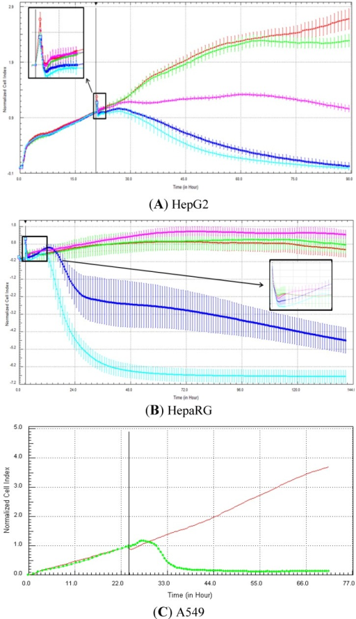Effect of strophanthidin (DNA damaging) on cell index curves (RTCA) in HepG2, fresh HepaRG and A549 cells. HepG2 (A) and HepaRG (B) cells were exposed for at least 72 h to 0 (0.5% DMSO, red curve), 0.1 (green curve), 1 (purple curve), 10 (dark blue curve) and 100 (light blue curve) µM and A549 cells to 0 (control DMSO, red curve) and 20 µM (green curve) of nocodazole (C from Abassi et al. [9]). Cell indexes were normalized with the last time point before compound addition. Panels A and B: each data point was calculated from triplicate values (except for control cells n = 6). Data represent average ± standard deviation (except for panel C). The normalized time point is indicated by the vertical line. For more details, please refer to the Materials and Methods section. A zoom is provided in case of overlapping curves.