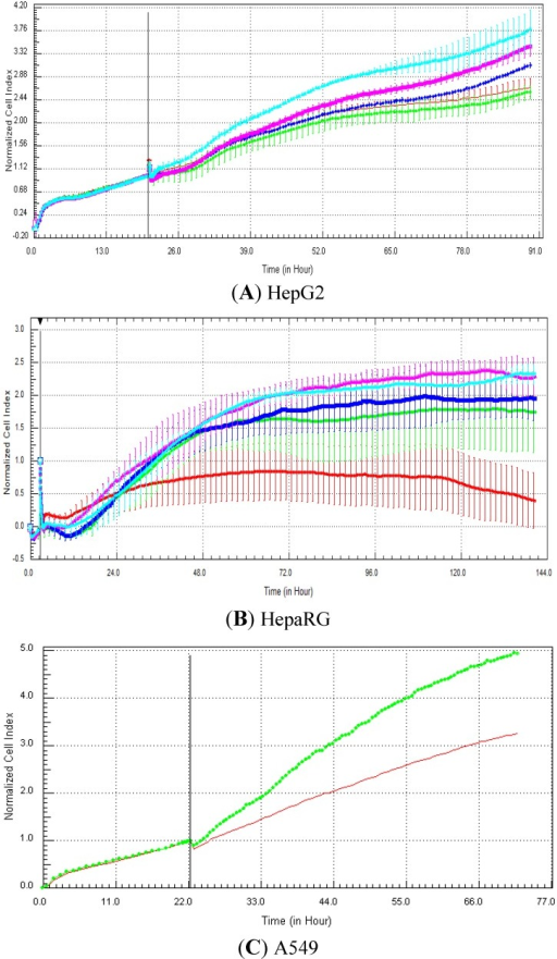 Effect of methylprednisolone (nuclear receptor modulator) on cell index curves (RTCA) in HepG2, fresh HepaRG and A549 cells. HepG2 (A) and HepaRG (B) cells were exposed for at least 72 h to 0 (0.5% DMSO, red curve), 0.1 (green curve), 1 (dark blue curve), 10 (purple curve) and 100 (light blue curve) µM and A549 cells to 0 (control DMSO, red curve) and 20 µM (green curve) of methylprednisolone (C from Abassi et al., [9]). Cell indexes were normalized with the last time point before compound addition. Panels A and B: each data point was calculated from triplicate values (except for control cells n = 6). Data represent the average ± standard deviation (except for panel C). The normalized time point is indicated by the vertical line. For more details, please refer to the Materials and Methods section.