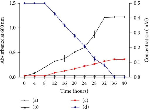 Growth of Arthrobacter sp. SPG in (a) minimal medium containing 10 mM sodium succinate, (b) minimal medium containing 0.5 mM indole, and (c) minimal medium containing both 10 mM sodium succinate and 0.5 mM indole. (d) Indole depletion by Arthrobacter sp. SPG.