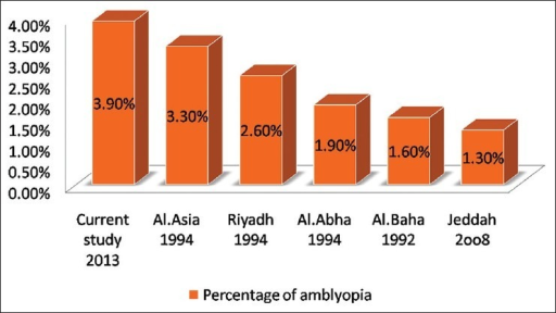 Outcomes of some studies on the prevalence of amblyopia in the Kingdom of Saudi Arabia