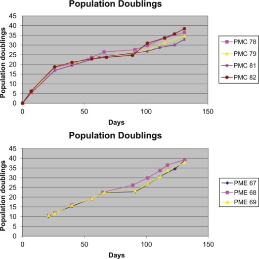 Graph highlighting population doublings for the four clonal (PMC78, PMC79, PMC81, and PMC82) and three enriched (PME67, PME68, and PME69) cell lines used during in vivo experiments. Population doublings were similar between the different clonal and enriched cell lines used.