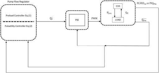 Block diagram of the pid controller for closed loop stu open i block diagram of the pid controller for closed loop studiess cardiovascular system ccuart Images