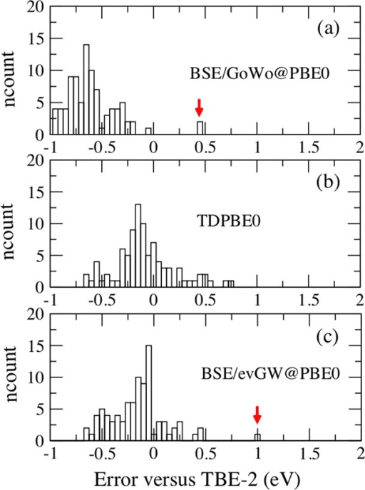 Histograms showing the number of transitions as a function of thedifference in energy (eV) with respect to the theoretical TBE-2 bestestimates data for (a) BSE/G0W0@PBE0, (b) TD-PBE0, and (c) BSE/GW@PBE0results for all states in the Thiel set. The red arrows indicate the21Ag statesin hexatriene and octatetraene.
