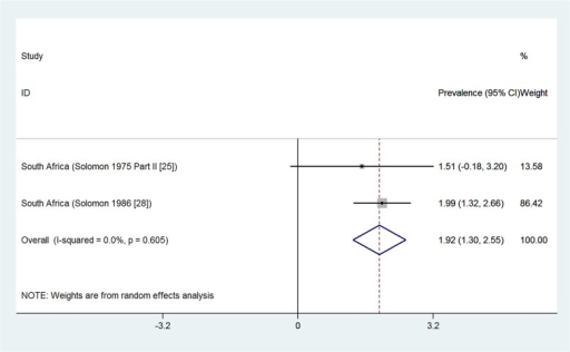 Forest plot showing the meta-analysis of population-based prevalence (%) of osteoarthritis of the hip in rural settings of South Africa.