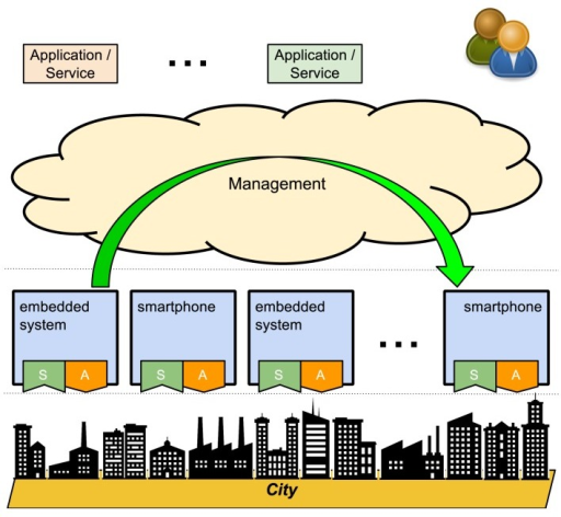 Smart city as a closed-loop system.