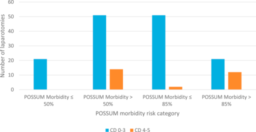 Frequency of patients developing CD 0–3 and CD 4–5 complications in laparotomies where the POSSUM morbidity score was >50% or >85% morbidity risk.
