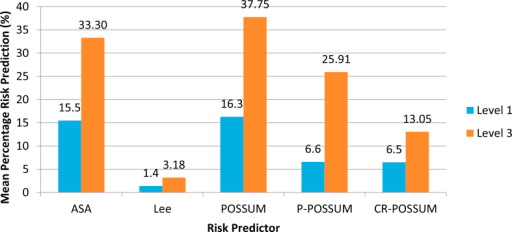 The difference in predicted risk of patients who received Level 1 and Level 3 care immediately post-operatively.