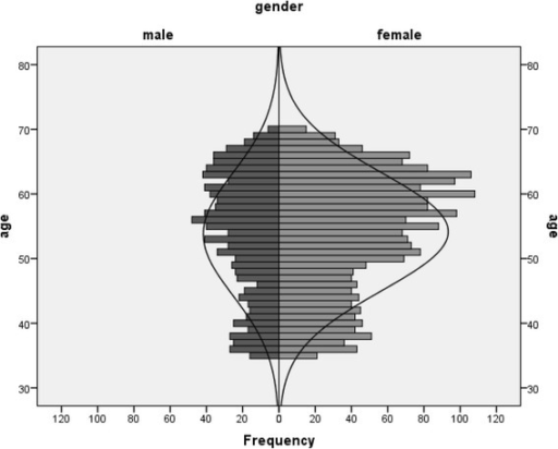 Age and sex distribution of the RESPECT population