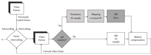 The block diagram of our proposed data hiding technique based on H.264/AVC encoder.