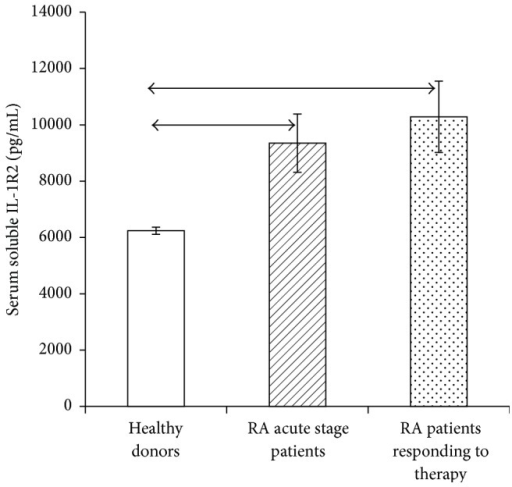 (a) Serum levels of soluble IL-1β receptor type 2 in healthy individuals (n = 150) and RA patients in the acute phase (n = 33) and after response to treatment (n = 23), in pg/mL. The data are presented as mean and standard deviation of the mean. The arrows denote the significance of intergroup differences, p < 0.05.