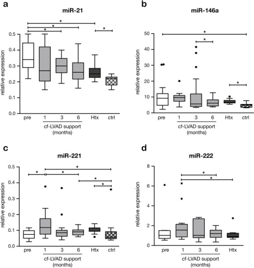 Changes in plasma miR expression after continuous flow LVAD (cf-LVAD) implantation.Expression of circulating miR-21 (a), miR-146a (b), miR-221 (c) en miR-222 (d) during cf-LVAD support prior to and 1,3, and 6 months after implantation and before HTx (n = 18 patients) and controls (n = 10). In miR-222, no reliable duplicates on controls could be measured (d). The asterisk (*) represents p<0.05.