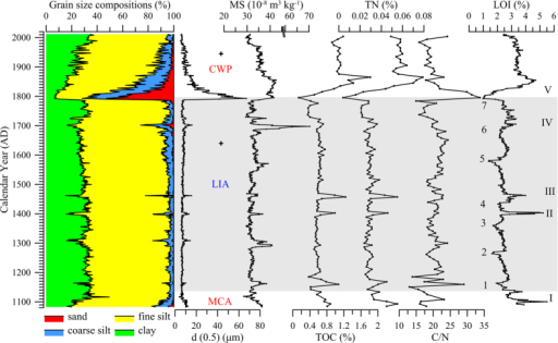 Variations of grain size compositions, median size d (0.5), MS, TOC, TN, C/N and LOI in the core sediment of Basomtso Lake.I, II, III, IV and V indicate episodes with higher sediment input and likely warmer conditions characterized by higher LOI, TN, TOC, silt and sand fractions and MS values, and 1, 2, 3, 4, 5, 6, and 7 indicate episodes with lower sediment input and likely colder conditions characterized by lower LOI, TN, TOC, silt and sand fractions and MS values. Two cross-shaped marks indicate strong earthquakes recorded in the southeastern TP.
