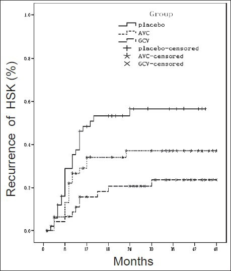 Survival curve analysis in three groups. Data on patients who did not have a recurrence were censored at the time of the last study visit.