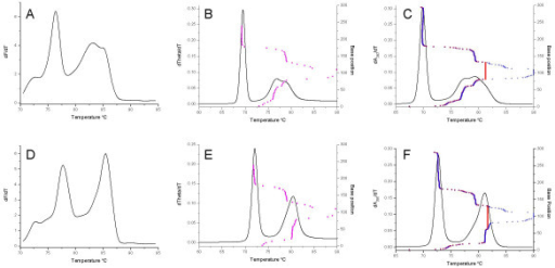 Comparison of real-time PCR and simulated melting profiles for different Cryptosporidium species. Plots (solid lines) of the first derivatives (for either fluorescence, theta or absorbance) versus temperature for Cryptosporidium parvum (A, B, C) and Cryptosporidium muris (D, E, F) for either DNA amplified and melted in the presence of SYTO9 (A, D) or melting simulations conducted using the amplicon DNA sequences and either MELTSIM (B, E) or POLAND (C, F) respectively. The melt map for each sequence (base position versus predicted Tm) determined by MELTSIM is indicated by magenta circles. The equivalent profiles calculated by POLAND are indicated by blue plus signs or red squares for first order and second order reactions respectively.