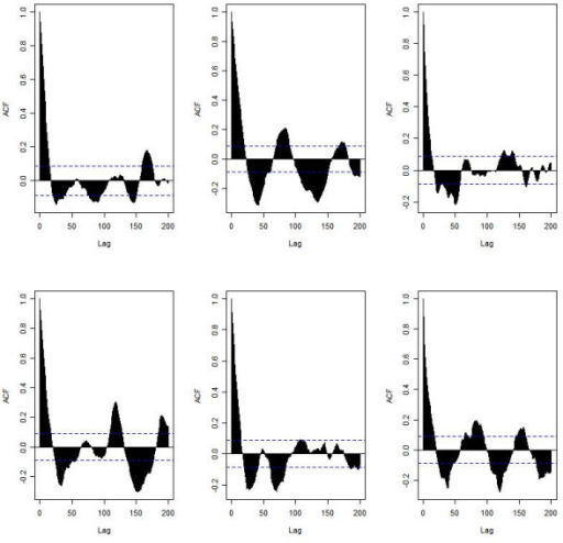 The p53 autocorrelation function (ACF) for the six simulations under normal conditions shown in Figure 4. (The ACF for Mdm2 was very similar and so not shown.)
