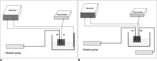 General setting in monopolar and bipolar radiofrequency ablation in an in-vitro bovine liver model.A. Berchtold® radio-frequency system in monopolar mode (groups A and B). An open perfused electrode and injector were used for the continuous injection of hypertonic saline. Impedance, accumulated energy and power were continuously monitored by a generator. A thermocouple was inserted 15 mm from an electrode.B. Berchtold® radio-frequency system in bipolar mode (group C). Two pumps were employed to infuse hypertonic saline solution into the tissue. Note that a thermocouple was inserted midway between the two electrodes.