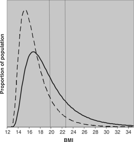 Modelled BMI distribution of 10-year old US boys. The solid line represents the distribution in 2003–04 based on NHANES data, the dashed line is based on the NHES data from 1963 to 1970.15 The area under the curve represents the total population of 10-year old boys. In 2003–04 a greater proportion of the distribution lies above the age-specific cut-off points for overweight (19.76) and obesity (22.64), reflecting the rising prevalence of overweight and obesity