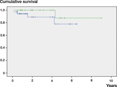 Kaplan-Meier survival curve with removal of the prosthesis as outcome measure. The green line represents the BP prosthesis, the blue line the STAR.