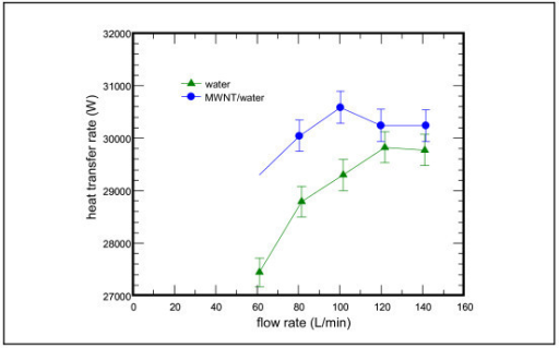 Cooling capacity vs. flow rate subject to the influence of MWNT/water nanofluid at 0.1 vol.%.